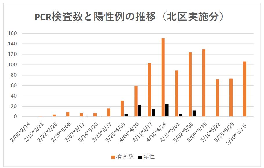 PCR検査数と陽性例の推移(延べ982件)