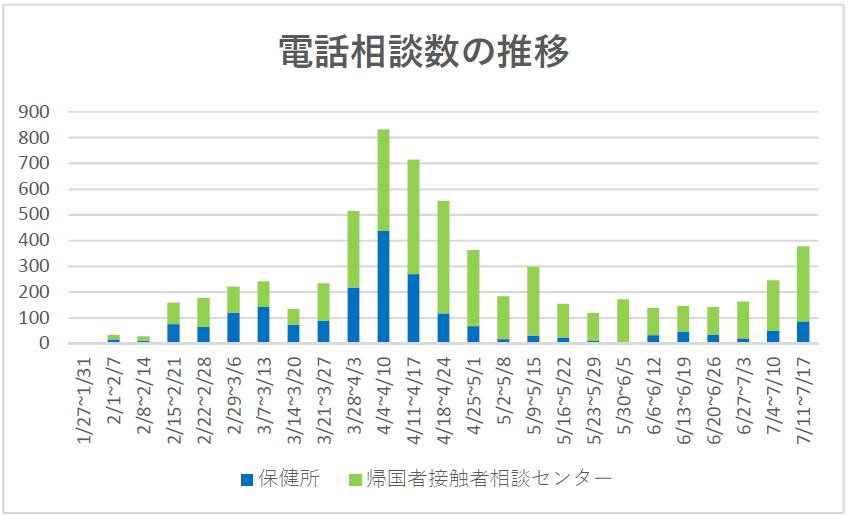 電話相談数の推移(延べ6,339件)7月17日現在
