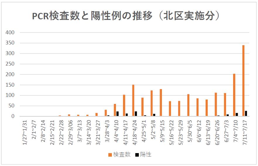 PCR検査数と陽性例の推移(延べ1,915件)7月17日現在