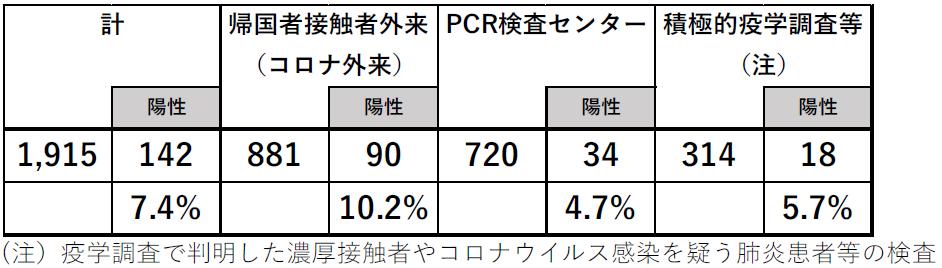 PCR検査の陽性率(2月8日から7月17日まで)