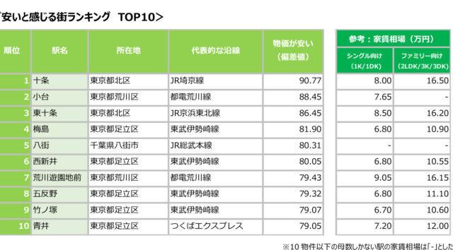 SUUMO住んでいる街 実感調査「物価が安いと感じる街ランキング」