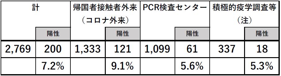 PCR検査の陽性率
