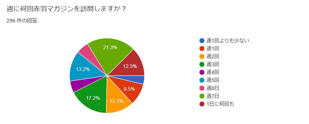 読者アンケート 結果