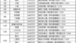 「渋谷駅まで電車で30分以内、中古マンション価格相場が安い駅ランキング 2020年版」