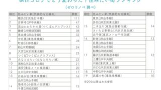関東版住みたい街ランキング、コロナ禍でどう変化した?