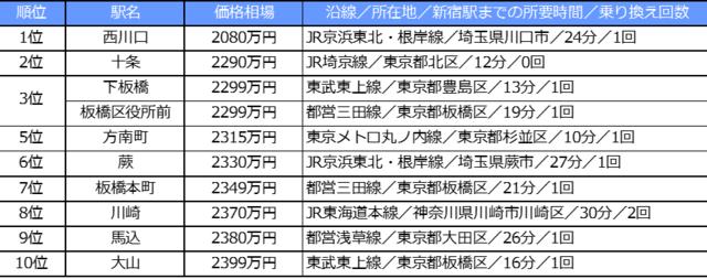 「新宿駅まで電車で30分以内、中古マンション価格相場が安い駅ランキング 2020年版」