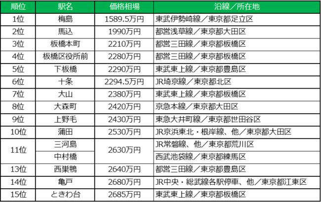 東京23区、中古マンション価格相場が安い駅 TOP15 ~シングル向け~