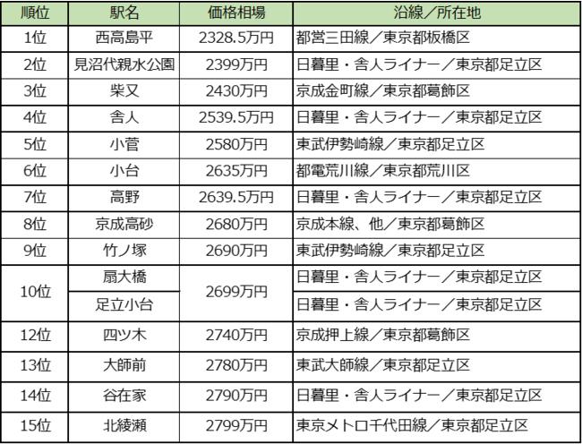 東京23区、中古マンション価格相場が安い駅 TOP15 ~カップル・ファミリー向け~