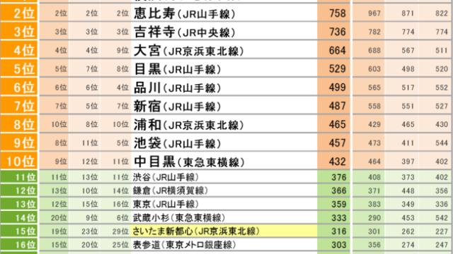 SUUMO住みたい街ランキング2021 関東版