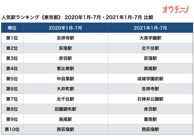 オウチーノ・ランキング 2021 東京都